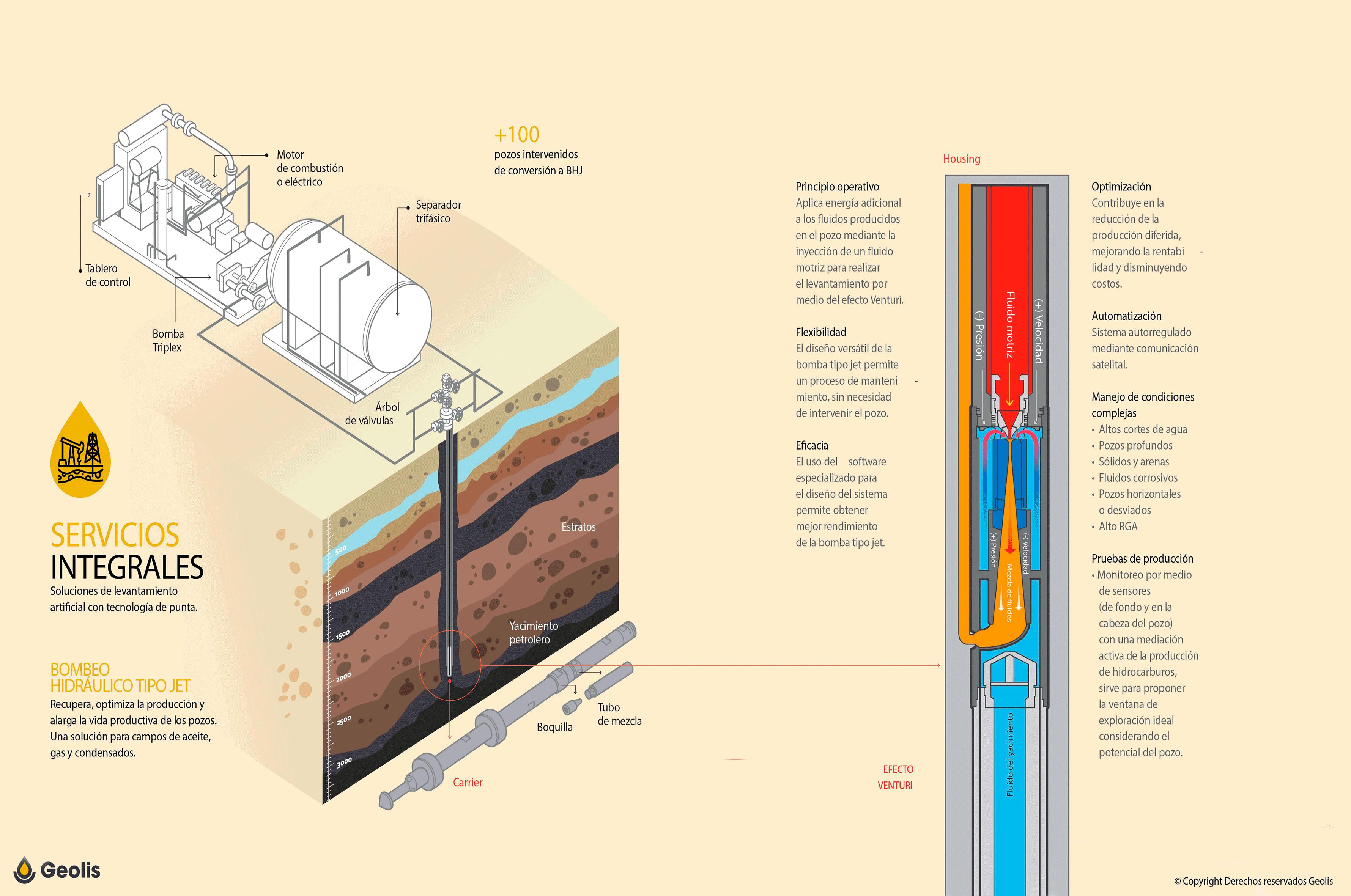 Infografía Bombeo hidráulico tipo Jet